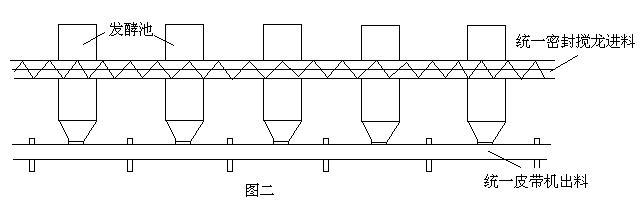 发酵池一般为长方形的砖石水泥结构,长约6m~10m,宽约1.